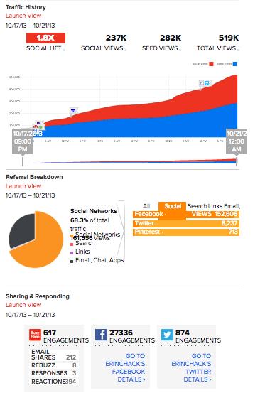Buzzfeed viral dashboard 2