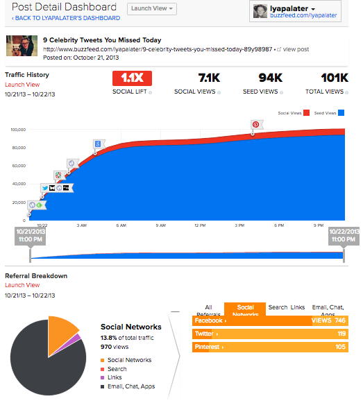 Buzzfeed viral dashboard
