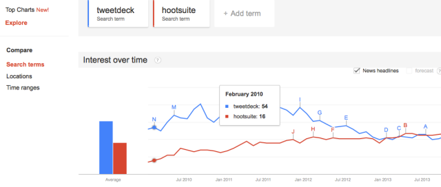 Tweetdeck vs Hootsuite Google trends