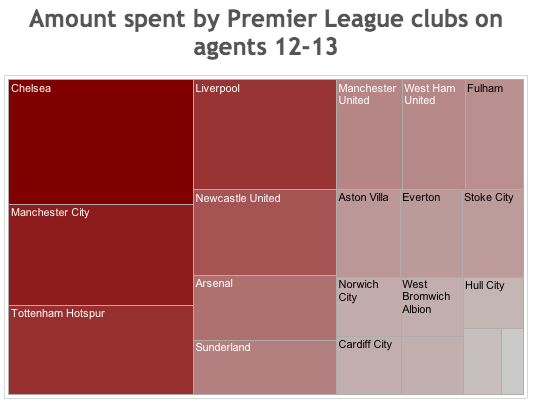 Comparing Premier League club spending on agent fees