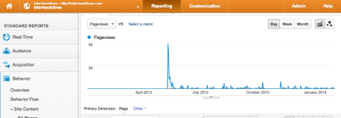 Google analytics graph of an interview article on interhacktives