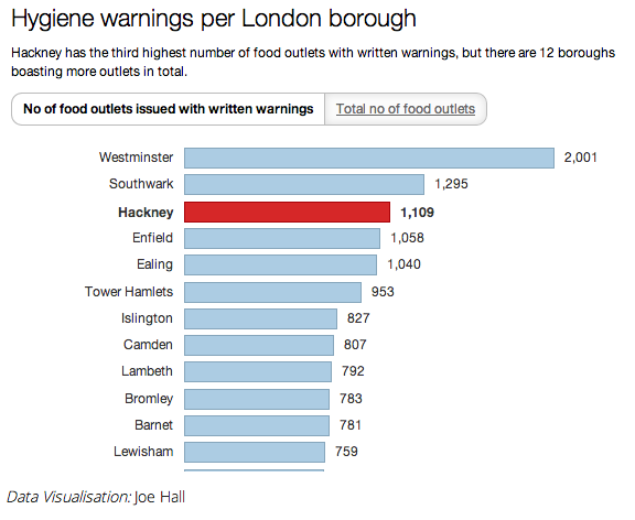 London boroughs food hygeine chart